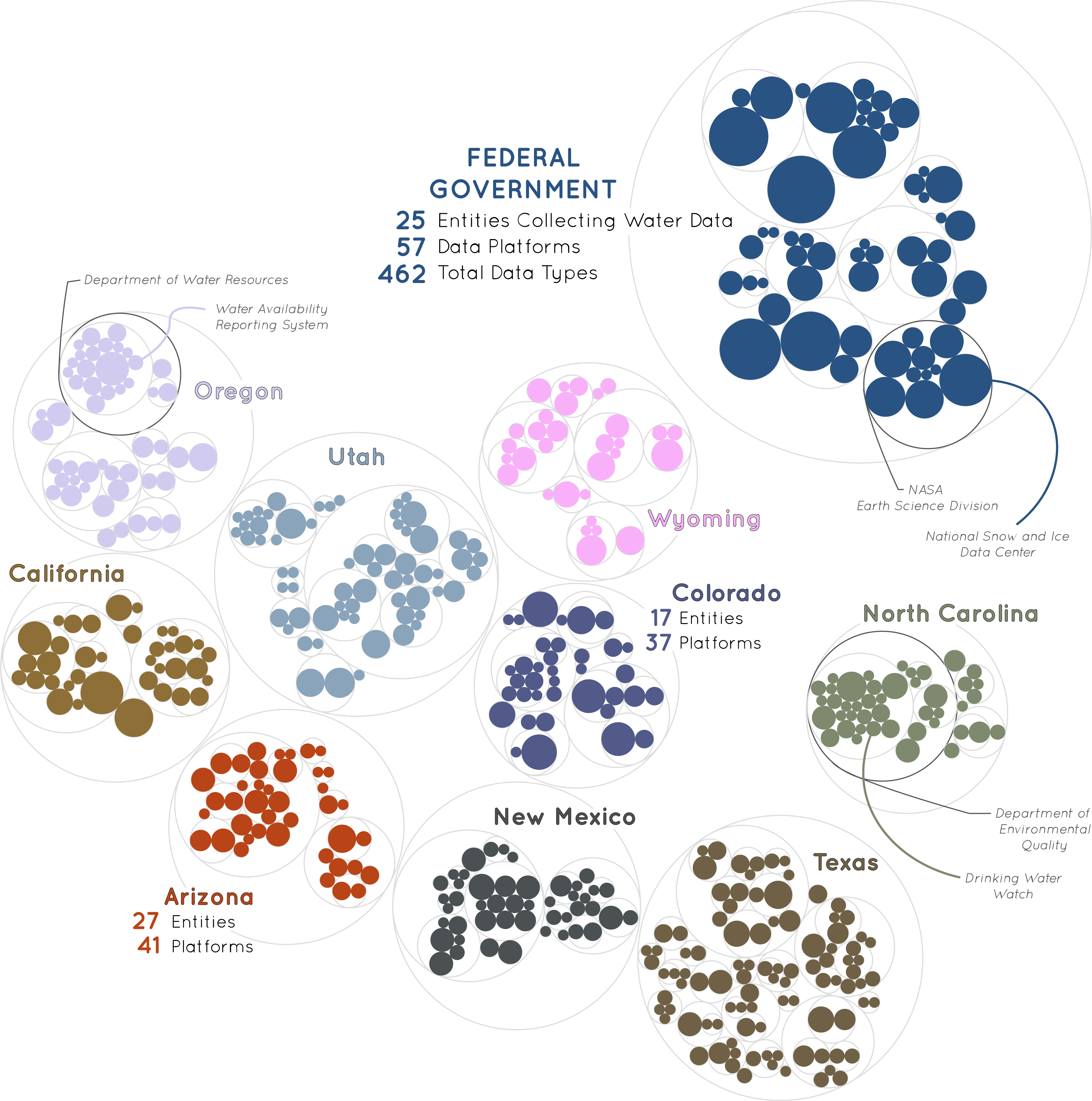 Inventories_Entities_Platforms_Circles